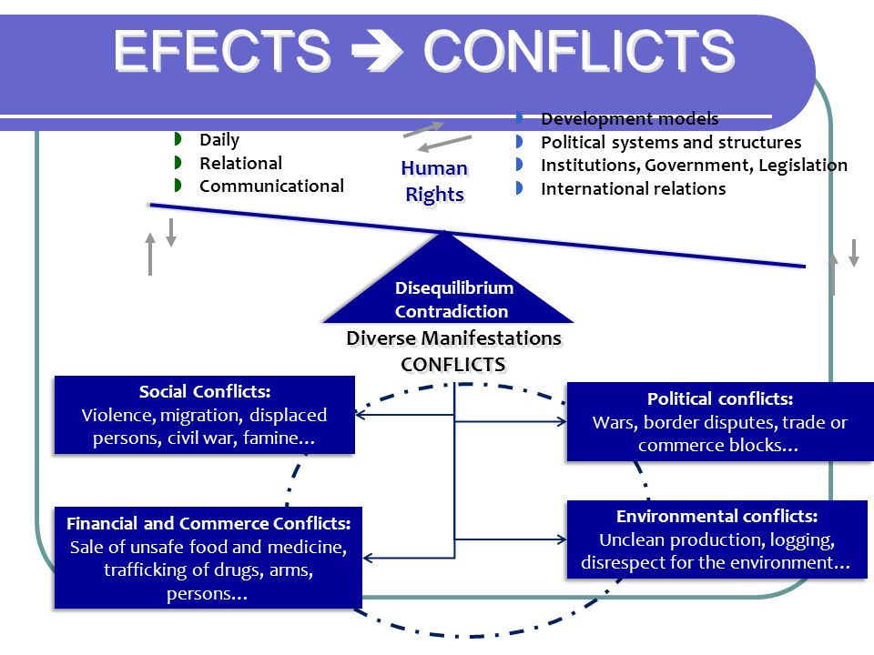 EFECTS CONFLICTS Daily Relational Communicational Diverse Manifestations CONFLICTS Diverse Manifestations CONFLICTS Disequilibrium Contradiction Diseq