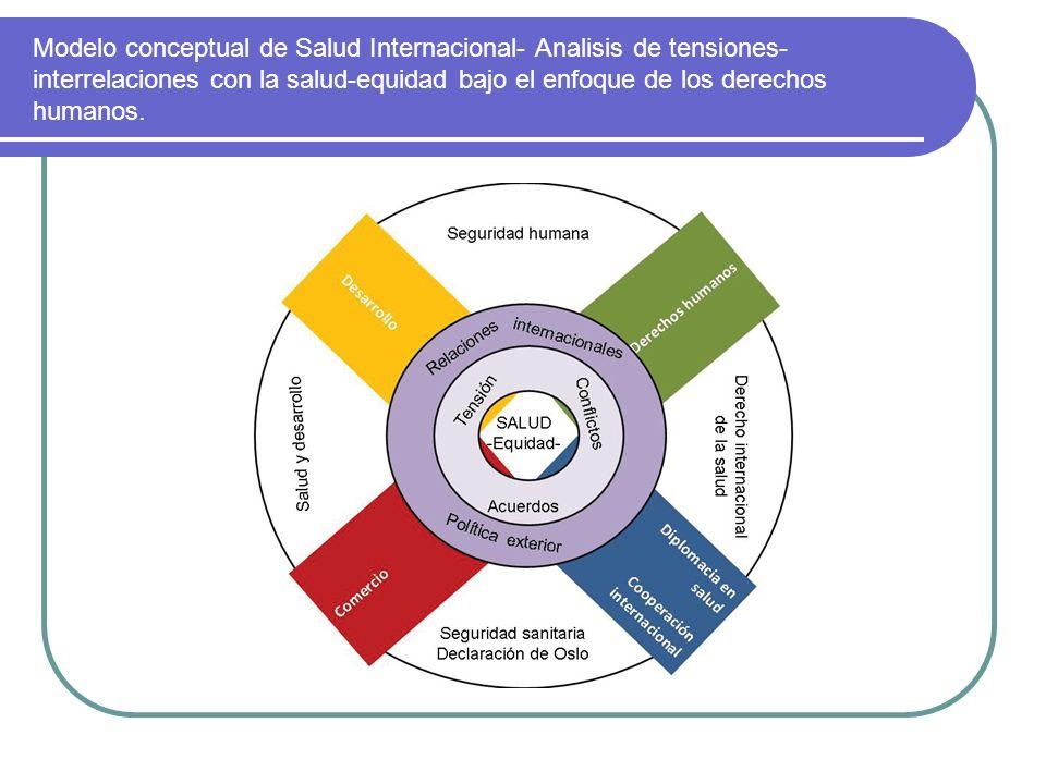 Modelo conceptual de Salud Internacional- Analisis de tensiones- interrelaciones con la salud-equidad bajo el enfoque de los derechos humanos.