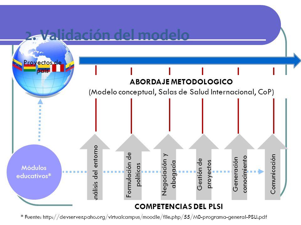 Proyectos de país Módulos educativos* ABORDAJE METODOLOGICO (Modelo conceptual, Salas de Salud Internacional, CoP) Análisis del entorno Formulación de