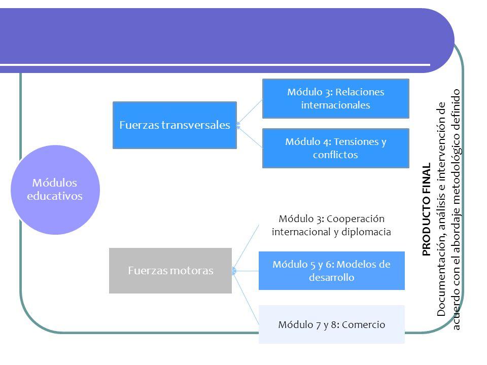Módulos educativos Fuerzas transversales Fuerzas motoras Módulo 3: Relaciones internacionales Módulo 4: Tensiones y conflictos Módulo 5 y 6: Modelos d
