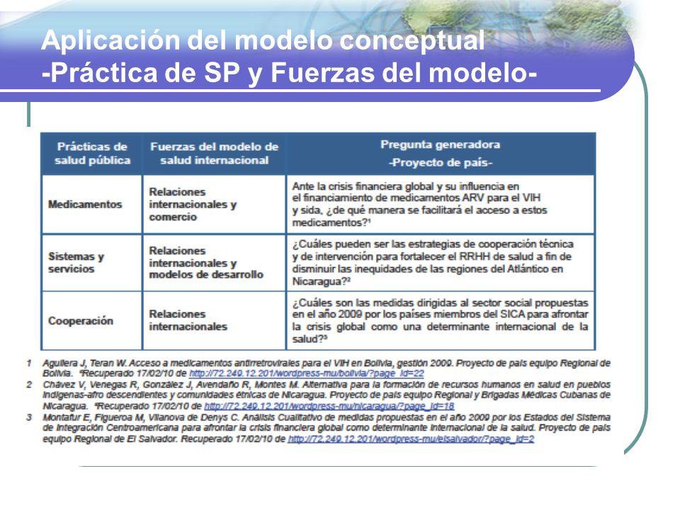 Aplicación del modelo conceptual -Práctica de SP y Fuerzas del modelo-