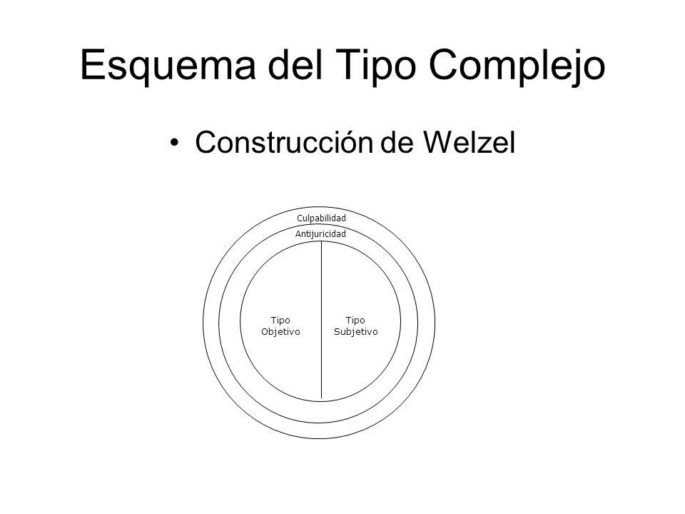 Esquema del Tipo Complejo Construcción de Welzel Culpabilidad Antijuricidad Tipo Subjetivo Tipo Objetivo