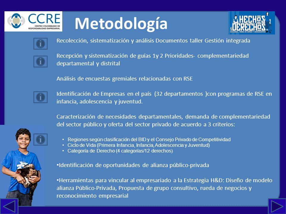 PROCESO DE RECOLECCIÓNPROCESO DE RECOLECCIÓN DEPARTAMENTOTALLER GESTIÓN INTEGRADAINSTRUCTIVO1:CASOSINSTRUCTIVO 2: PRIORIZACION 1AMAZONAS SI NO 2ANTIOQUIA SI CASOS (9) SI 3ARAUCA SI NO 4ATLÁNTICO SI CASO (3) 5BOLÍVAR SI CASO (1) SI 6BOYACÁ SI CASO (1) SI 7CALDASFALTA MAPACASOS (4) SI 8CAQUETÁ SI CASO (1) SI 9CASANARE SI CASOS (4) SI 10CAUCA SI CASO (1) 11CESAR SI CASOS (11) SI 12CHOCO SICASO (2) 13CÓRDOBA SI CASOS (5) SI 14CUNDINAMARCA SI CASOS (4) SI 15GUAINIAFALTA GUÍA TAMAÑO CARTANO SI 16GUAJIRA SI CASO (1) SI 17GUAVIARE SI CASO (1) SI 18HUILANOCASOS (3) SI 19MAGDALENA SI CASO (2) 20METANOCASOS (3) SI 21NARIÑO SI CASOS (2) SI 22NORTE DE SANTANDER SI CASOS (9) SI 23PUTUMAYO SI CASO (1) SI 24QUINDIO SI CASOS (5) SI 25RISARALDA SI CASOS (3) SI 26SAN ANDRÉS SI CASO (1) SI 27SANTANDER SI CASOS (4) SI 28SUCRE SI CASOS (6) SI 29TOLIMA SI CASO (1) 30VALLE DE CAUCA SI CASO (1) 31VAUPÉS SI NO SI 32VICHADA SI NO SI No envío Solo información proridad sin complementari edad Incompleto