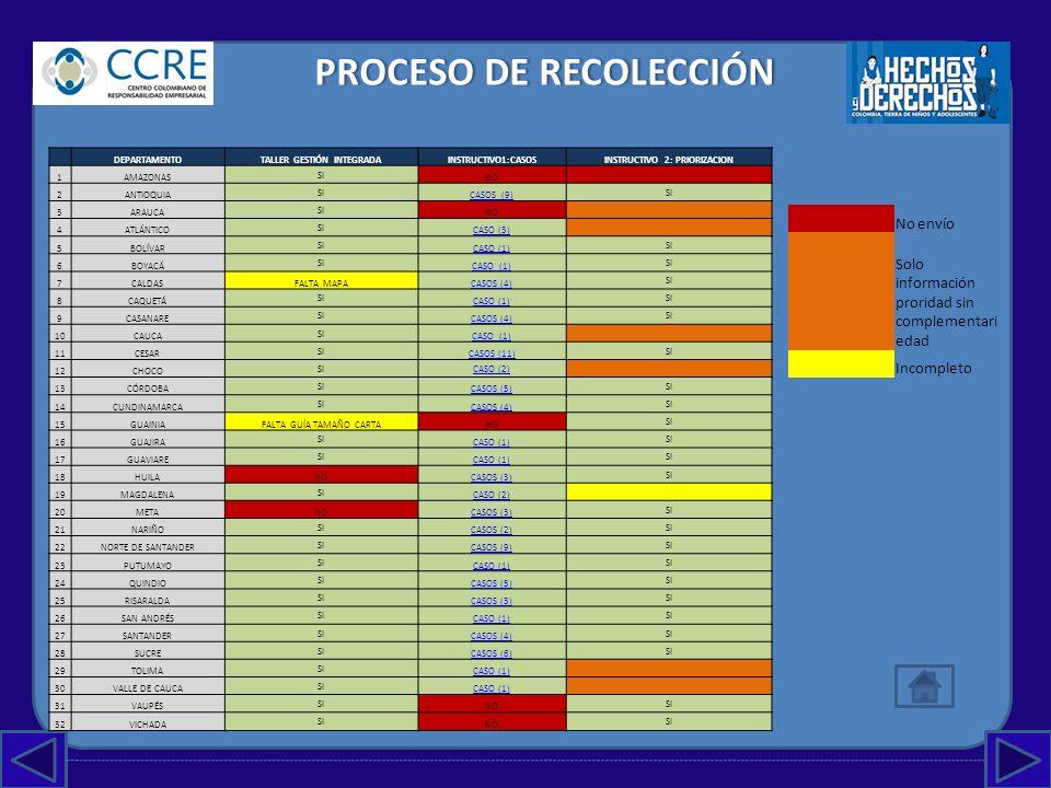 PROCESO DEPROCESO DESISTEMATIZACIÓN TALLER DE GESTIÓN INTEGRADA DEPARTAMENTO EL PROBLEMASITUCIÓN ACTUALMETASOBJETIVO GENERAL Población (I,N,A,J) OBJETIVOS ESPECÍFICOSESTRATEGIAACCIONESRESPONSABLESEN DÓNDEOTROS ACTORESACCIONES COMPLEMENTARIASAYUDA ¿DE QUIÉN?¿EN QUÉ.