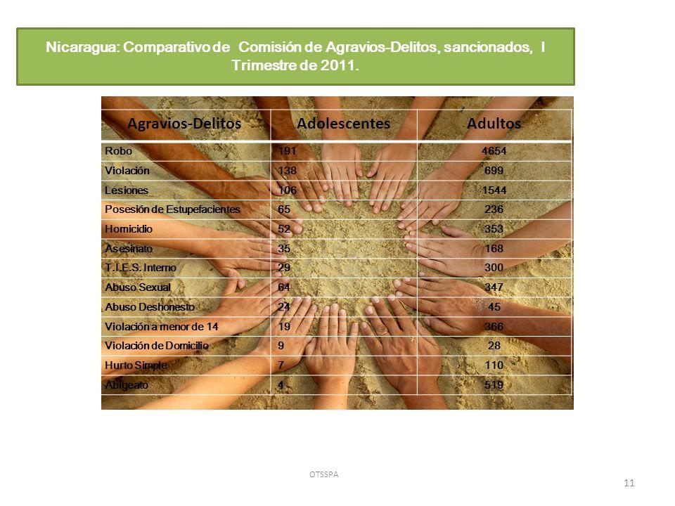Nicaragua: Comparativo de Comisión de Agravios-Delitos, sancionados, I Trimestre de 2011.