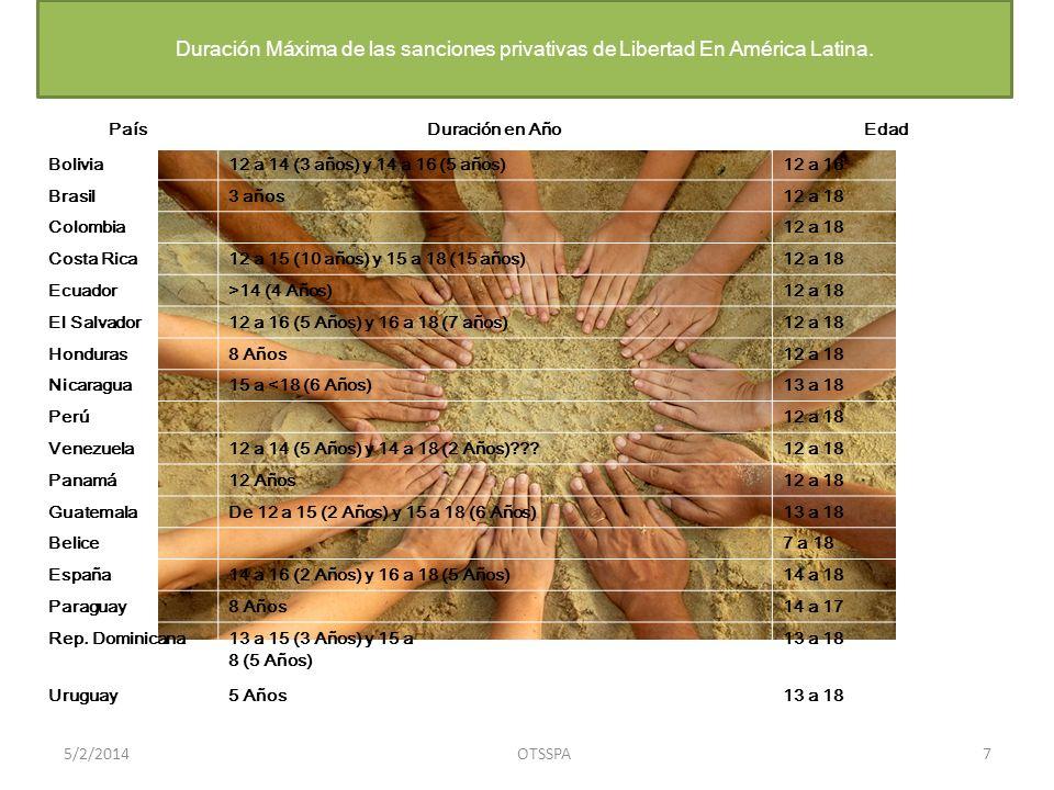 Duración Máxima de las sanciones privativas de Libertad En América Latina.