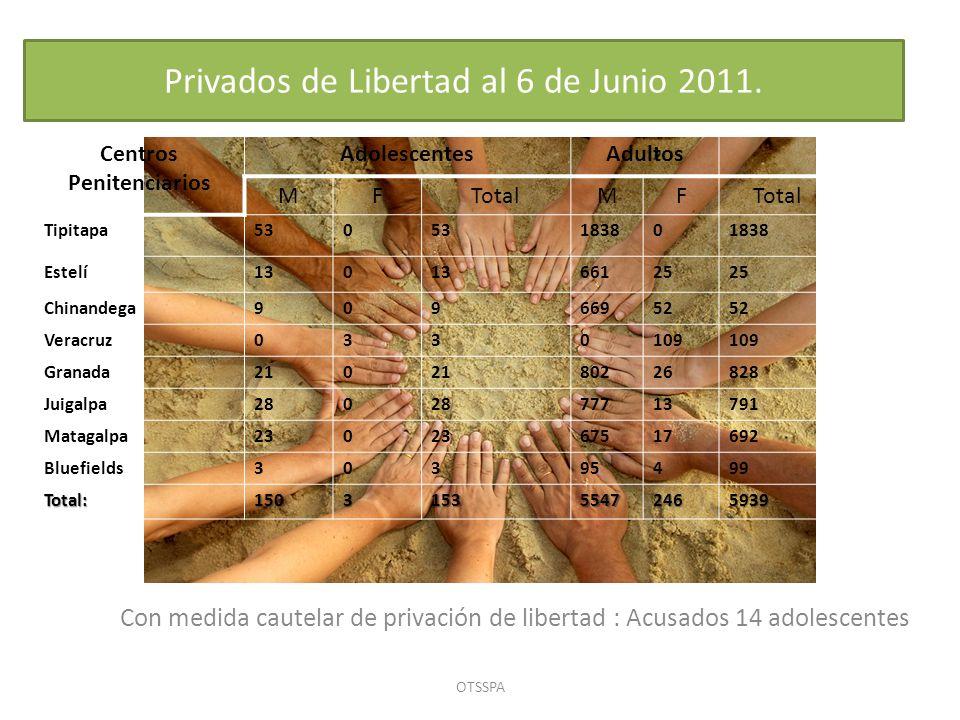 Nicaragua: Comparativo acceso a la Justicia, a Marzo de 2011 10 Años AdolescentesAdultos Causas Radicadas: Adolescentes Sentencias Con Responsabili dad Penal Causa Radicadas de Adultos Sentencias Condenatorias 201113666515,558275 2010336028452,6111,186 2009336625846,8451,779 2008327720239,0211,366 2007342619142,5812,408 2006396920136,9902,234 2005382920427,988972 2004535013672,8344,228 2003361911562,0953,664 2002416112298,8134,318 2001423713988,3523,587 2000406916771,2623,278 1999475224661,5024,714 Nov 199895929954,9906,417 Total:497402539771,44240,426