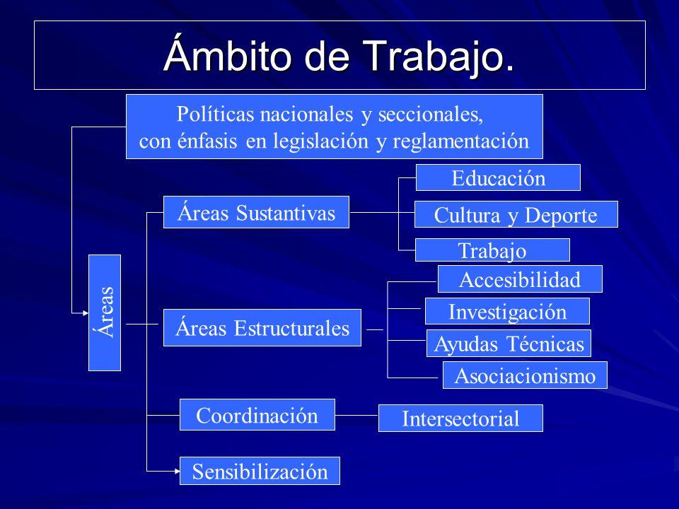 Ámbito de Trabajo. Políticas nacionales y seccionales, con énfasis en legislación y reglamentación Áreas Trabajo Áreas Estructurales Sensibilización C