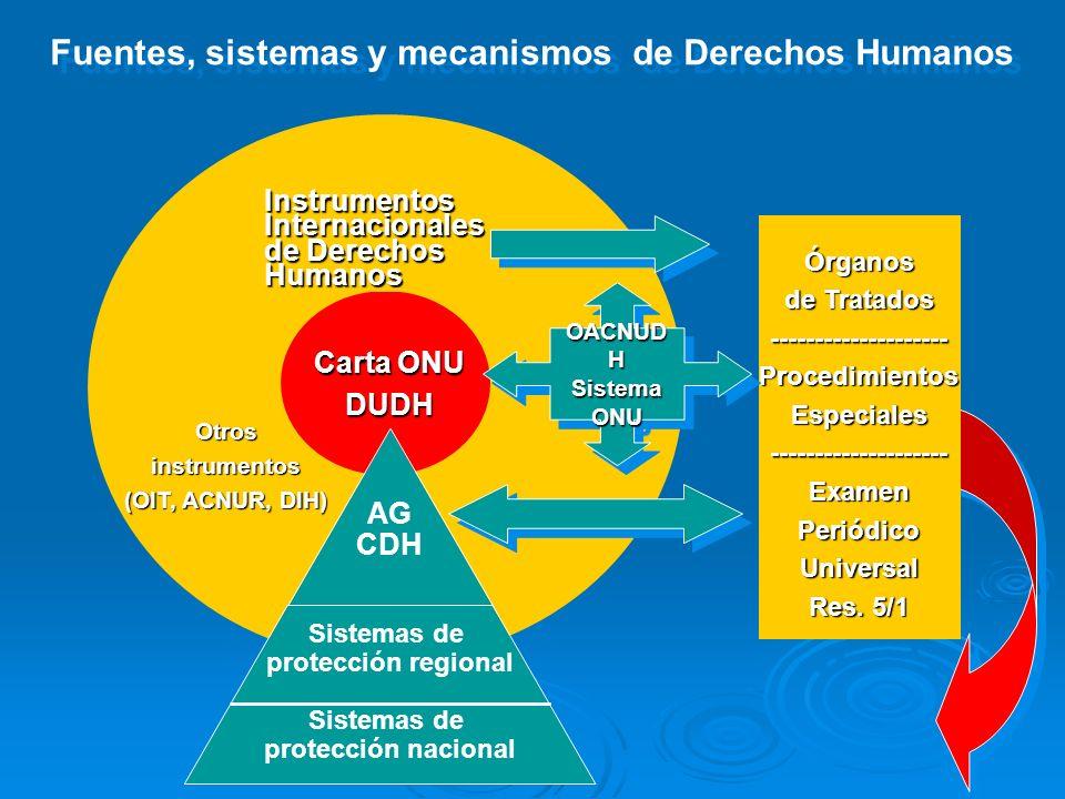Fuentes, sistemas y mecanismos de Derechos Humanos Carta ONU DUDH AG CDH Sistemas de protección regional ______________________ Sistemas de protección