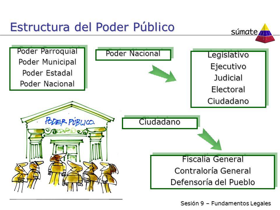 Poder Parroquial Poder Municipal Poder Estadal Poder Nacional Poder Parroquial Poder Municipal Poder Estadal Poder Nacional LegislativoEjecutivoJudici