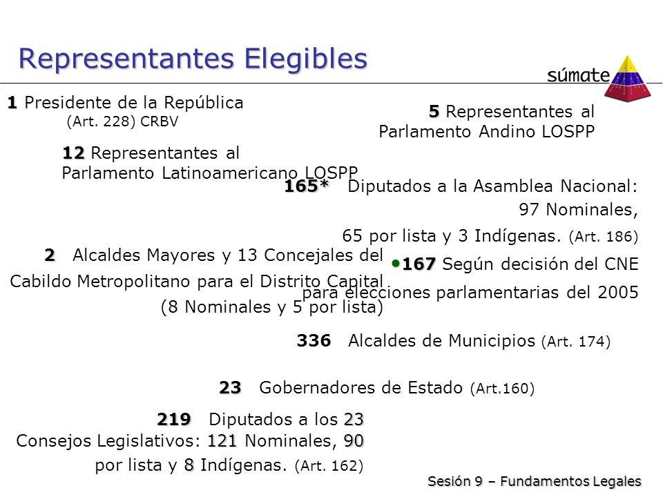 Representantes Elegibles 1 1 Presidente de la República (Art. 228) CRBV 12 12 Representantes al Parlamento Latinoamericano LOSPP 5 5 Representantes al