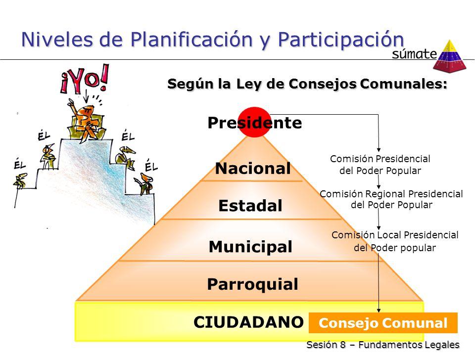 Niveles de Planificación y Participación Nacional Estadal Municipal CIUDADANO Parroquial Comisión Presidencial del Poder Popular Comisión Regional Pre
