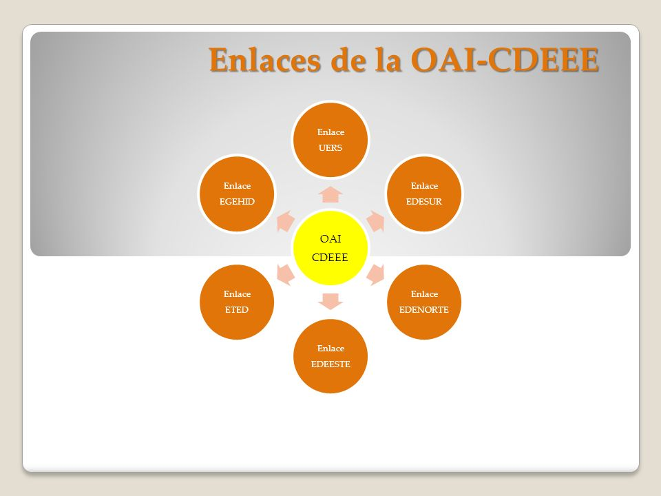 OAI CDEEE Enlace UERS Enlace EDESUR Enlace EDENORTE Enlace EDEESTE Enlace ETED Enlace EGEHID Enlaces de la OAI-CDEEE