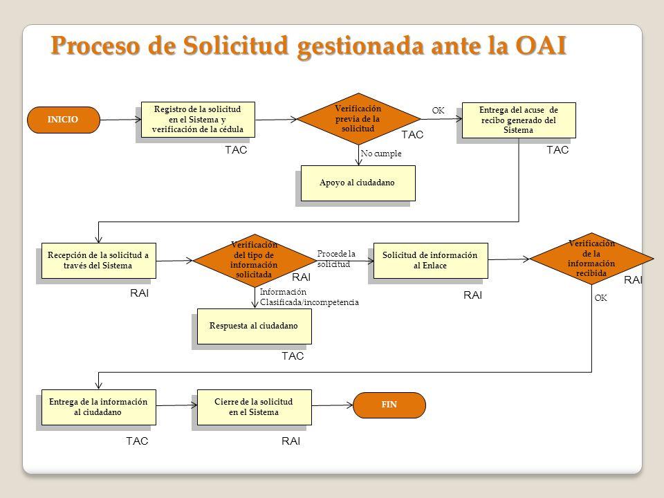 Proceso de Solicitud gestionada ante la OAI INICIO Registro de la solicitud en el Sistema y verificación de la cédula Registro de la solicitud en el S