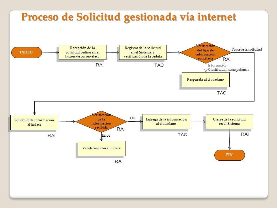 Proceso de Solicitud gestionada vía internet INICIO Recepción de la Solicitud online en el buzón de correo elect. Recepción de la Solicitud online en