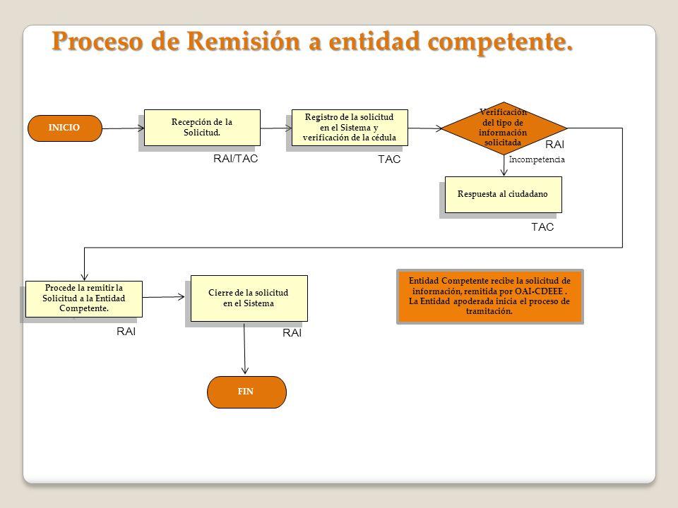 Proceso de Remisión a entidad competente. INICIO Recepción de la Solicitud. Recepción de la Solicitud. Procede la remitir la Solicitud a la Entidad Co