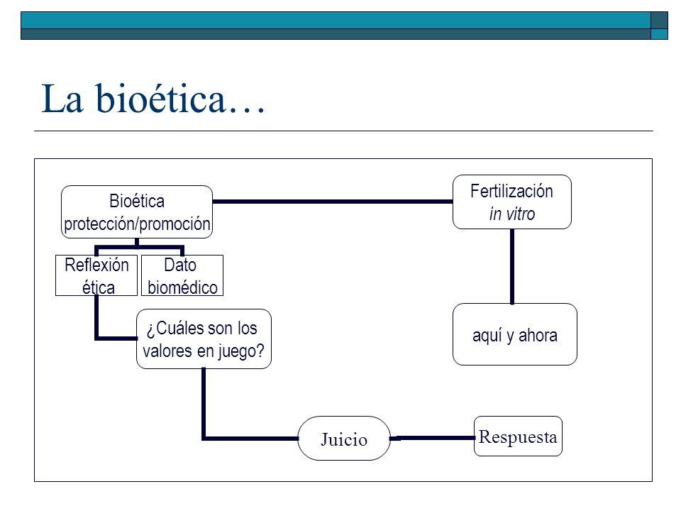 La bioética… Bioética protección/promoción Reflexión ética ¿Cuáles son los valores en juego? Juicio Respuesta Dato biomédico Fertilización in vitro aq