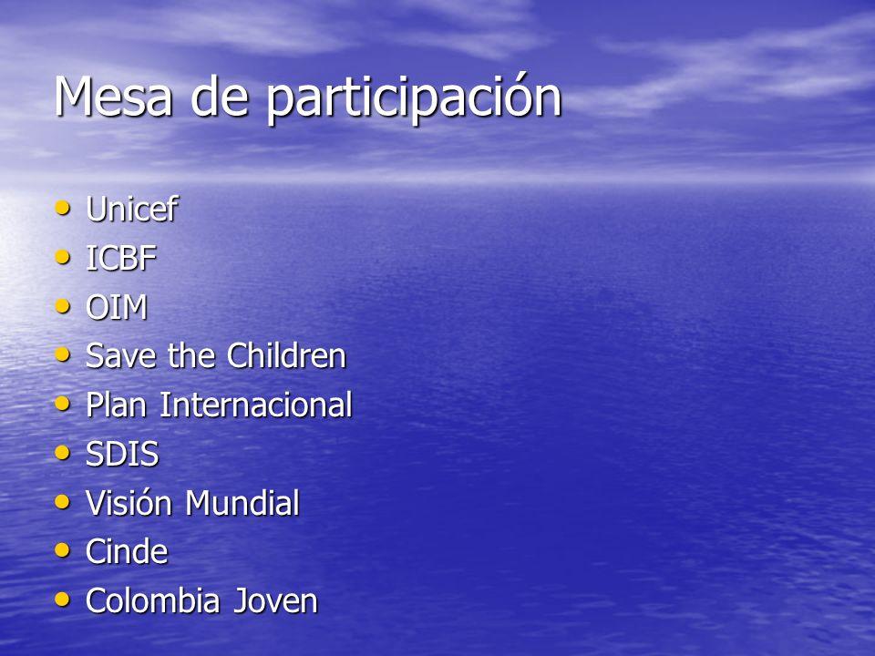 Mesa de participación Unicef Unicef ICBF ICBF OIM OIM Save the Children Save the Children Plan Internacional Plan Internacional SDIS SDIS Visión Mundi