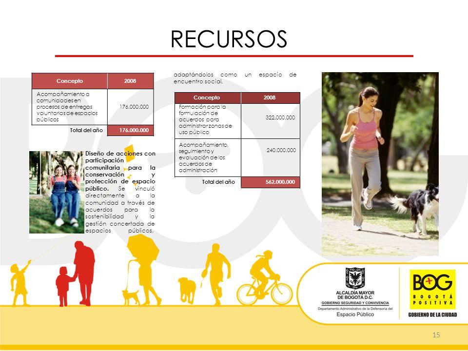 562.000.000 RECURSOS 15 Concepto2008 Acompañamiento a comunidades en procesos de entregas voluntarias de espacios públicos 176.000.000 Total del año17