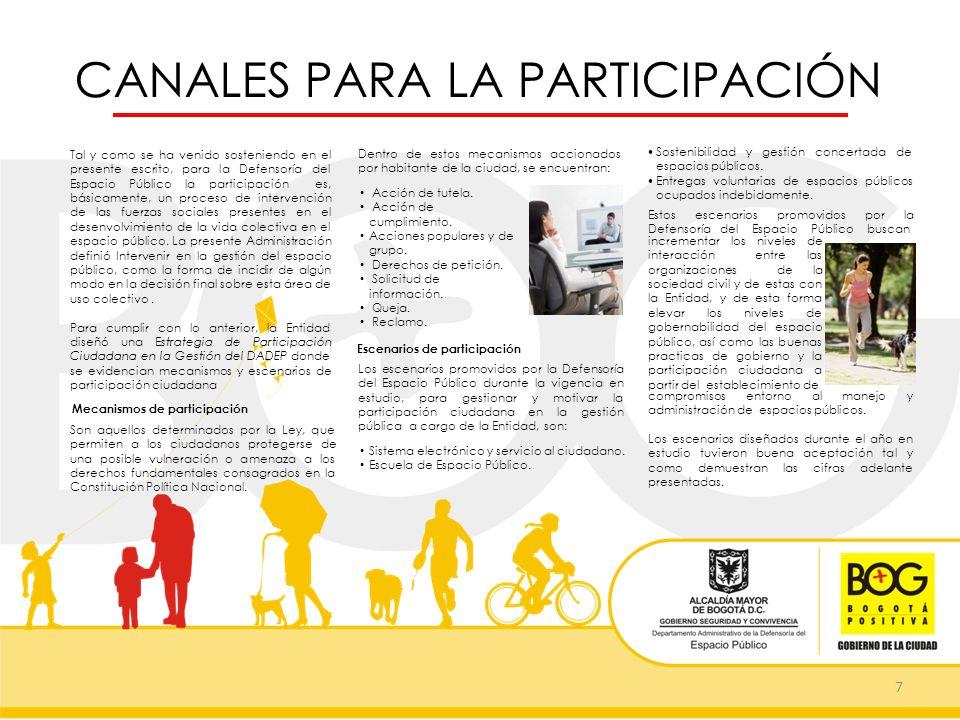 CANALES PARA LA PARTICIPACIÓN 7 Dentro de estos mecanismos accionados por habitante de la ciudad, se encuentran: Tal y como se ha venido sosteniendo e