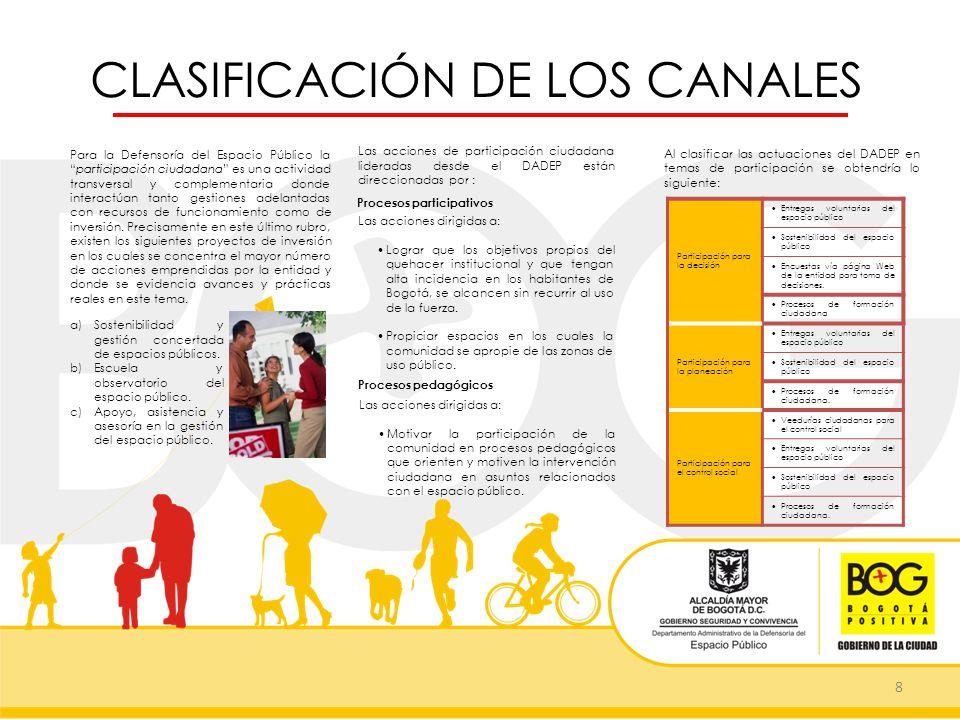 CLASIFICACIÓN DE LOS CANALES 8 Las acciones de participación ciudadana lideradas desde el DADEP están direccionadas por : Para la Defensoría del Espac