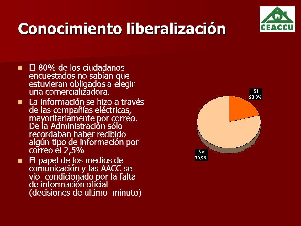 Conocimiento liberalización.
