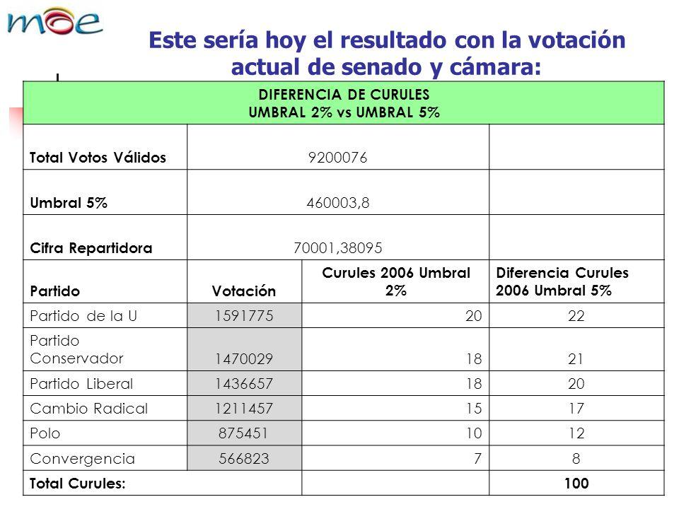 Este sería hoy el resultado con la votación actual de senado y cámara: DIFERENCIA DE CURULES UMBRAL 2% vs UMBRAL 5% Total Votos Válidos 9200076 Umbral 5% 460003,8 Cifra Repartidora 70001,38095 PartidoVotación Curules 2006 Umbral 2% Diferencia Curules 2006 Umbral 5% Partido de la U15917752022 Partido Conservador14700291821 Partido Liberal14366571820 Cambio Radical12114571517 Polo8754511012 Convergencia56682378 Total Curules: 100