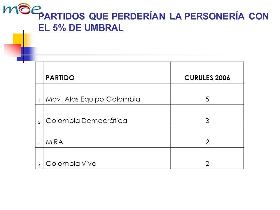 PARTIDOS QUE PERDERÍAN LA PERSONERÍA CON EL 5% DE UMBRAL PARTIDOCURULES 2006 1 Mov.
