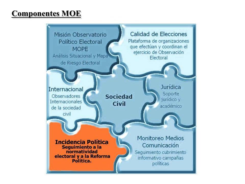 Componentes MOE