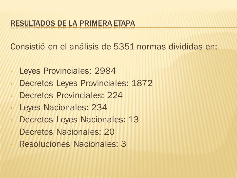 Consistió en el análisis de 5351 normas divididas en: Leyes Provinciales: 2984 Decretos Leyes Provinciales: 1872 Decretos Provinciales: 224 Leyes Nacionales: 234 Decretos Leyes Nacionales: 13 Decretos Nacionales: 20 Resoluciones Nacionales: 3
