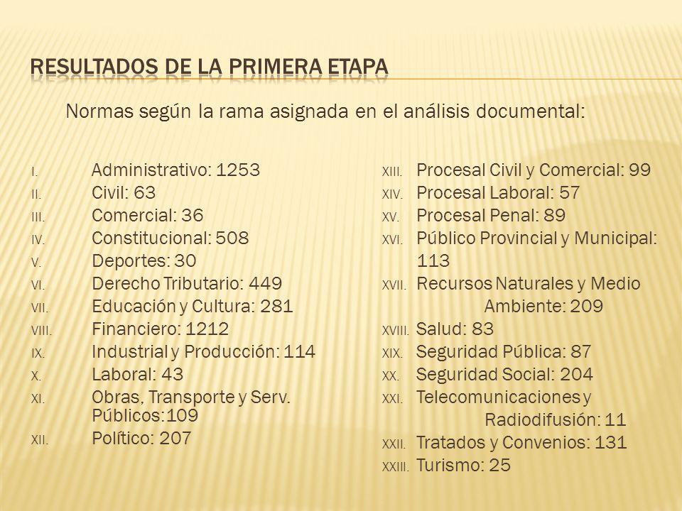I. Administrativo: 1253 II. Civil: 63 III. Comercial: 36 IV.
