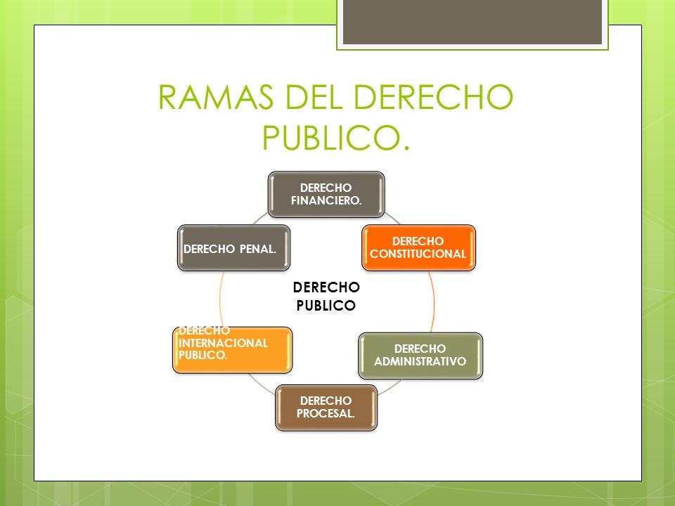 RAMAS DEL DERECHO PUBLICO. DERECHO PUBLICO