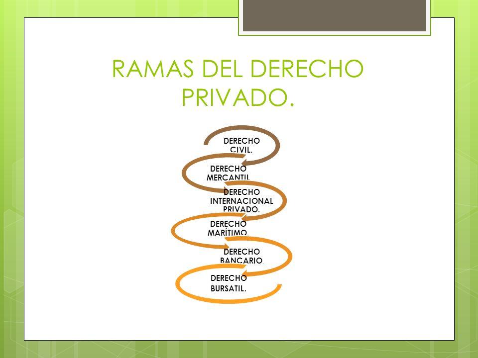 RAMAS DEL DERECHO PRIVADO. DERECHO CIVIL. DERECHO MERCANTIL DERECHO INTERNACIONAL PRIVADO. DERECHO MARÍTIMO. DERECHO BANCARIO. DERECHO BURSATIL.