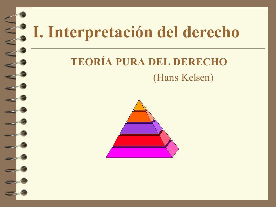 I. Interpretación del derecho TEORÍA PURA DEL DERECHO (Hans Kelsen)