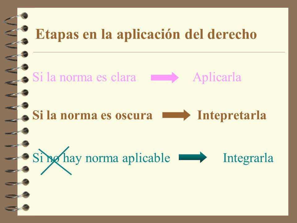 Etapas en la aplicación del derecho Si la norma es clara Aplicarla Si la norma es oscura Intepretarla Si no hay norma aplicable Integrarla