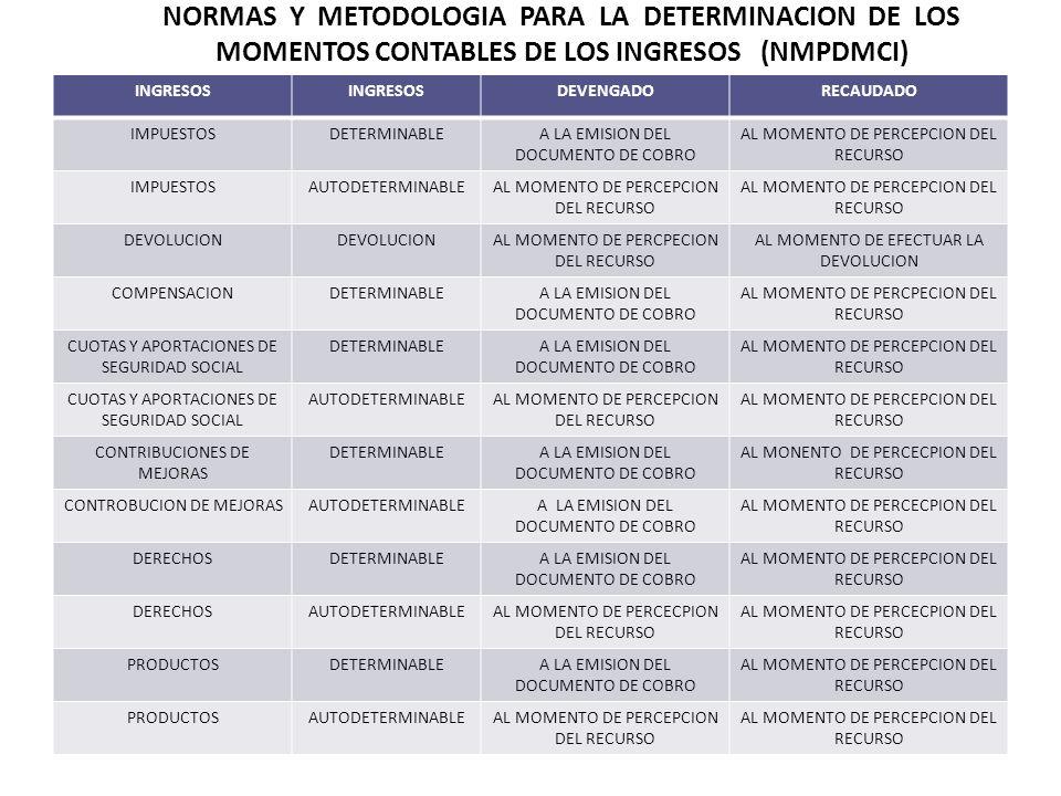 INGRESOS DEVENGADORECAUDADO IMPUESTOSDETERMINABLEA LA EMISION DEL DOCUMENTO DE COBRO AL MOMENTO DE PERCEPCION DEL RECURSO IMPUESTOSAUTODETERMINABLEAL