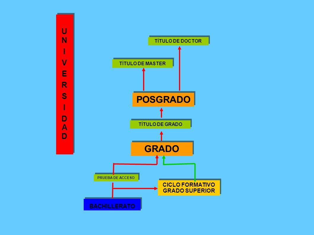 GRADO CICLO FORMATIVO GRADO SUPERIOR PRUEBA DE ACCESO BACHILLERATO UNIVERSIDADUNIVERSIDAD UNIVERSIDADUNIVERSIDAD TÍTULO DE GRADO POSGRADO TÍTULO DE MA
