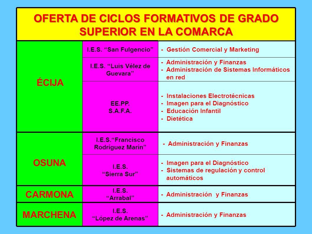 OFERTA DE CICLOS FORMATIVOS DE GRADO SUPERIOR EN LA COMARCA ÉCIJA I.E.S. San Fulgencio- Gestión Comercial y Marketing I.E.S. Luis Vélez de Guevara - A