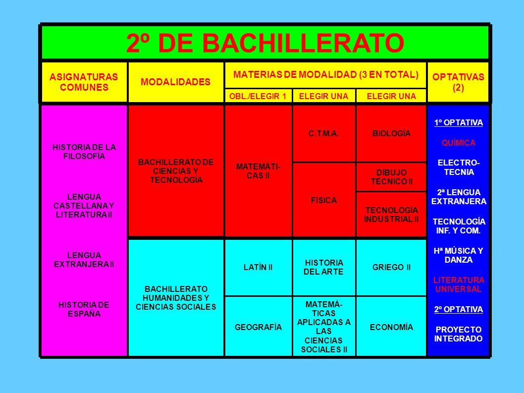 ES OBLIGATORIO CURSAR BACHILLERATO DE CIENCIAS Y TECNOLOGÍA MATEMÁTICAS I y II FÍSICA Y QUÍMICA O BIOLOGÍA Y GEOLOGÍA FÍSICA, QUÍMICA O BIOLOGÍA BACHILLERATO DE HUMANIDADES Y CIENCIAS SOCIALES HISTORIA DEL MUNDO CONTEMPORÁNEO UNA DE LAS SIGUIENTES: HISTORIA DEL ARTE LITERATURA UNIVERSAL GEOGRAFÍA LATÍN II MATEMÁTICAS APLICADAS A LAS CIENCIAS SOCIALES II