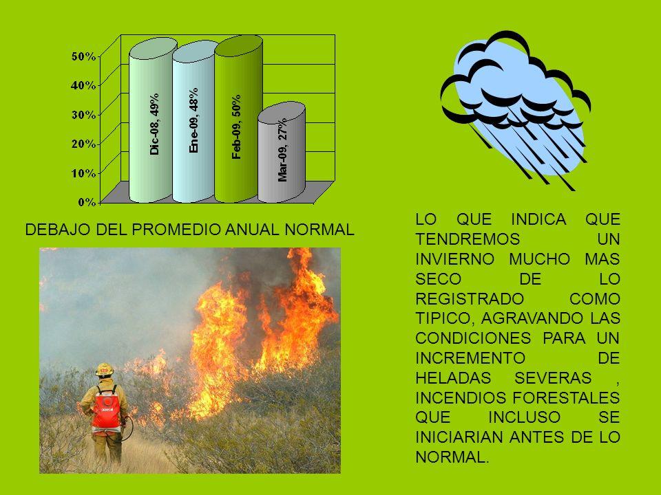 DEBAJO DEL PROMEDIO ANUAL NORMAL LO QUE INDICA QUE TENDREMOS UN INVIERNO MUCHO MAS SECO DE LO REGISTRADO COMO TIPICO, AGRAVANDO LAS CONDICIONES PARA UN INCREMENTO DE HELADAS SEVERAS, INCENDIOS FORESTALES QUE INCLUSO SE INICIARIAN ANTES DE LO NORMAL.