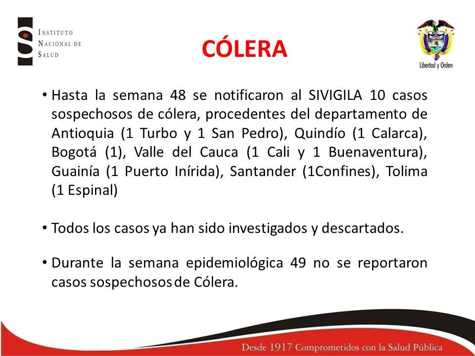 CÓLERA Hasta la semana 48 se notificaron al SIVIGILA 10 casos sospechosos de cólera, procedentes del departamento de Antioquia (1 Turbo y 1 San Pedro), Quindío (1 Calarca), Bogotá (1), Valle del Cauca (1 Cali y 1 Buenaventura), Guainía (1 Puerto Inírida), Santander (1Confines), Tolima (1 Espinal) Todos los casos ya han sido investigados y descartados.