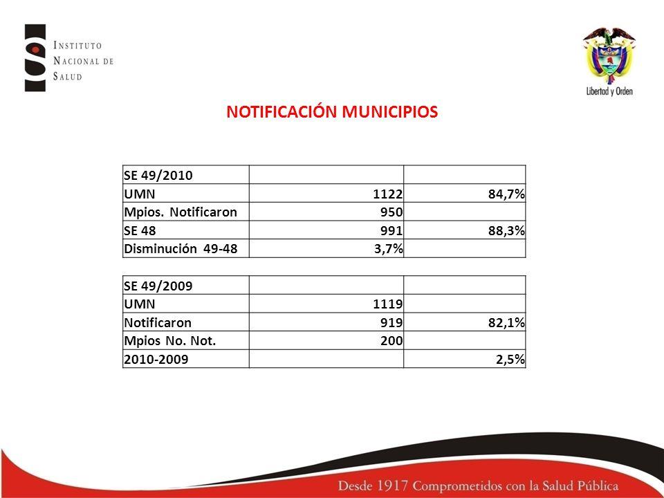 SE 49/2010 UMN112284,7% Mpios.