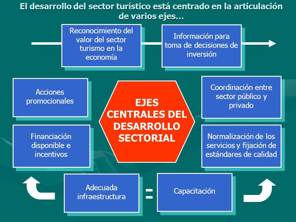 Reconocimiento del valor del sector turismo en la economía Acciones promocionales Financiación disponible e incentivos Coordinación entre sector públi