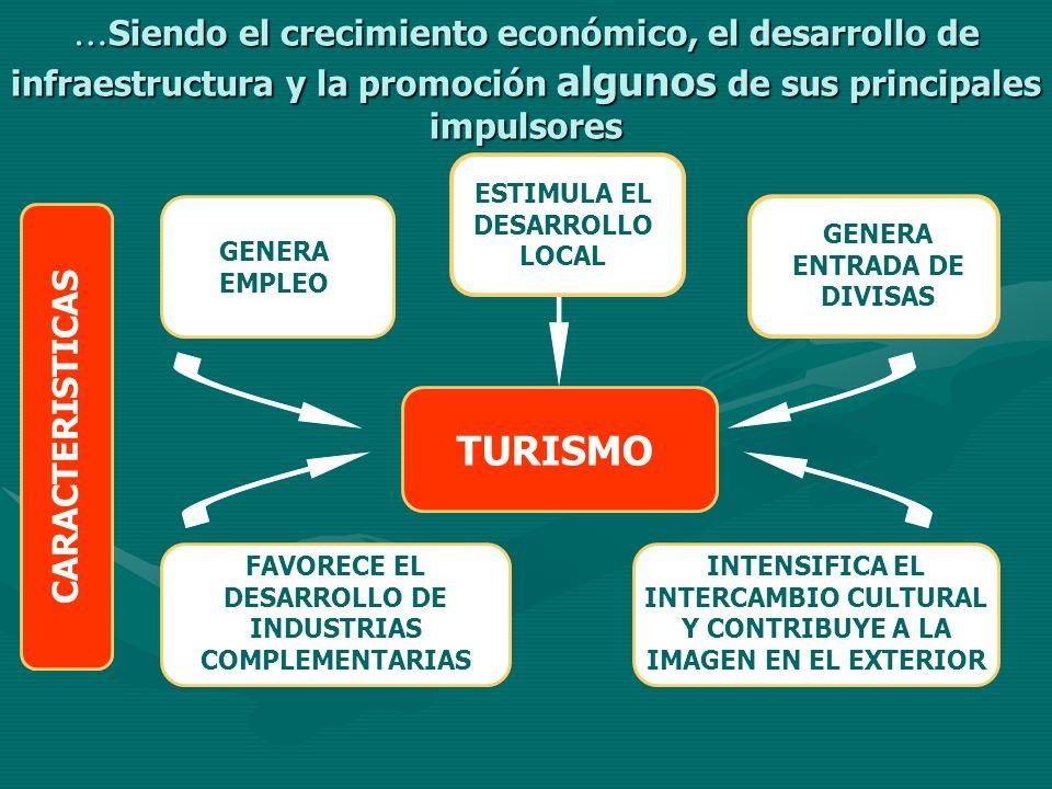 … Siendo el crecimiento económico, el desarrollo de infraestructura y la promoción algunos de sus principales impulsores GENERA EMPLEO ESTIMULA EL DES