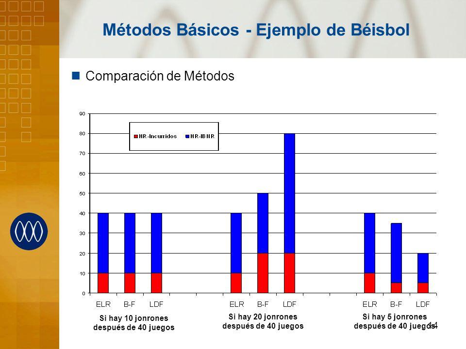 14 Comparación de Métodos Métodos Básicos - Ejemplo de Béisbol Si hay 10 jonrones después de 40 juegos Si hay 20 jonrones después de 40 juegos Si hay