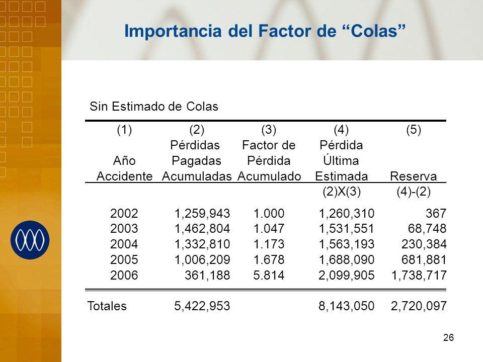 26 Importancia del Factor de Colas Sin Estimado de Colas (1)(2)(3)(4)(5) PérdidasFactor dePérdida AñoPagadasPérdidaÚltima AccidenteAcumuladasAcumulado