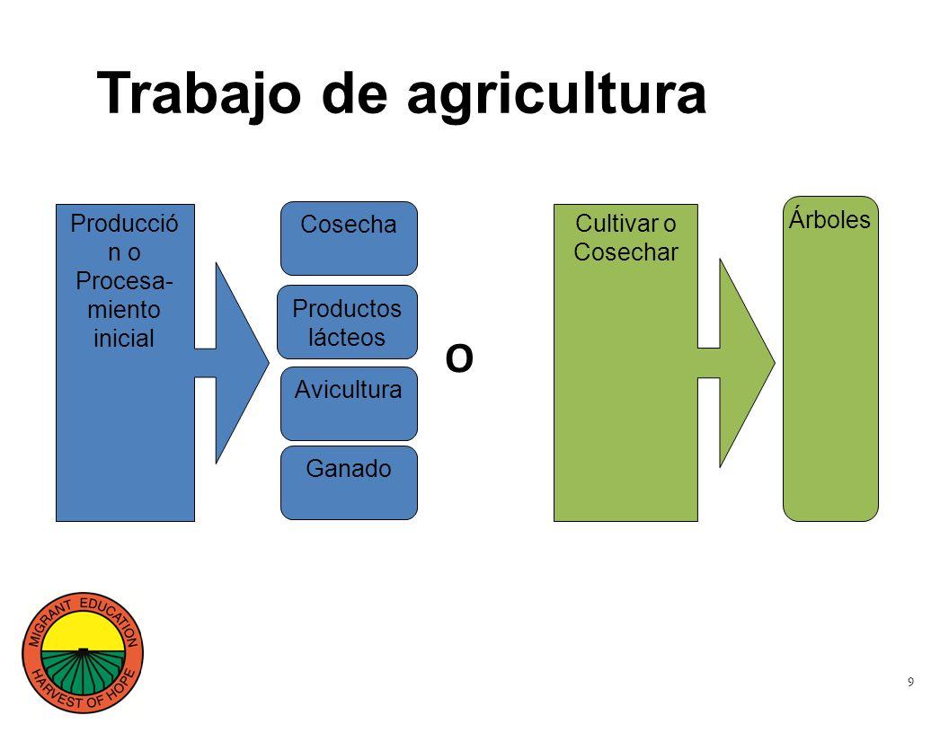 9 Trabajo de agricultura Producció n o Procesa- miento inicial Productos lácteos Árboles Cosecha Avicultura Ganado O Cultivar o Cosechar