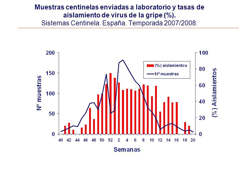 Muestras centinelas enviadas a laboratorio y tasas de aislamiento de virus de la gripe (%).