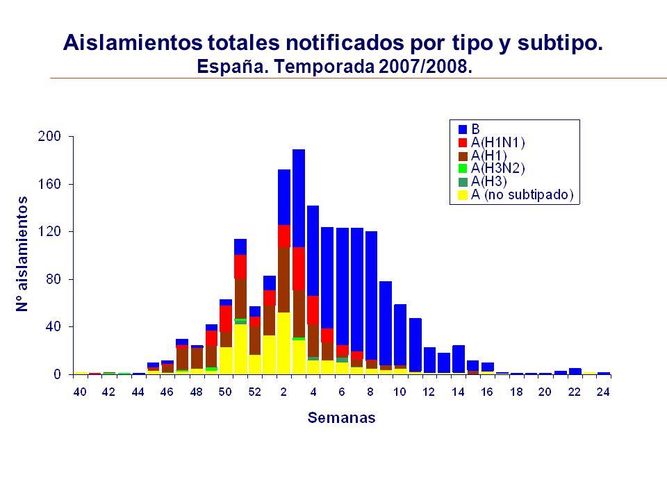 Aislamientos totales notificados por tipo y subtipo. España. Temporada 2007/2008.