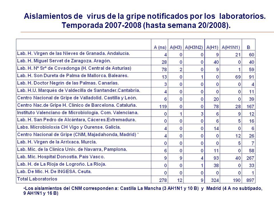 Aislamientos de virus de la gripe notificados por los laboratorios.